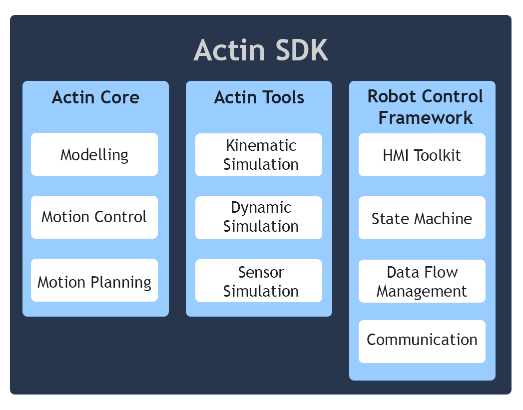 Actin SDK - Component Diagram